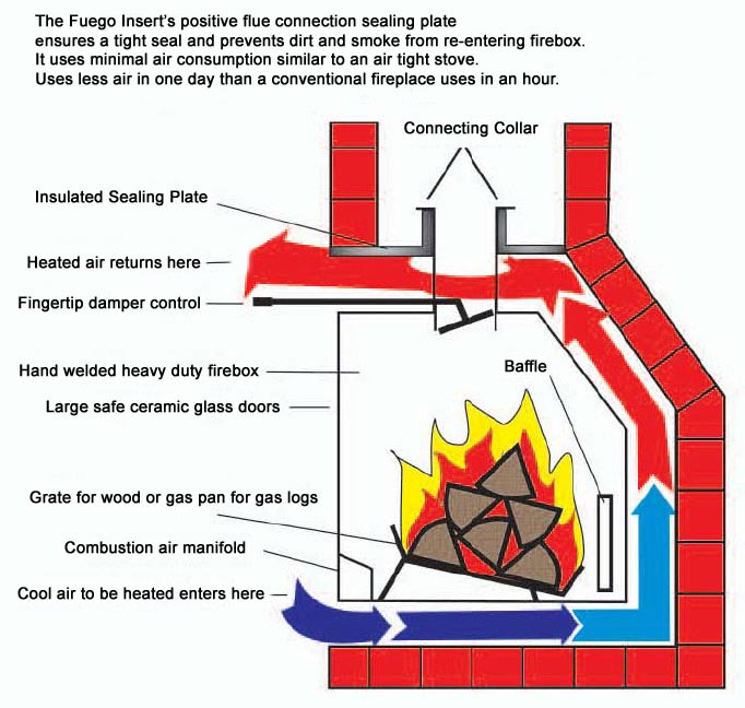 FuegoFlame Info Fireplaces