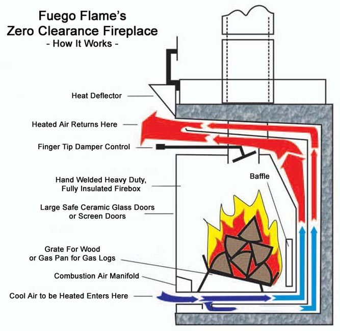 click see how flame zero clearance fireplace works electric insert inserts wood burning doors lowes