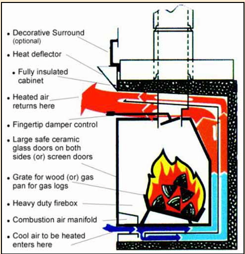 Fuego Flame Zero Clearance Fireplace How It Works