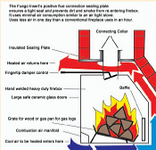 Click to see How the Fuego Flame Fireplace Insert works